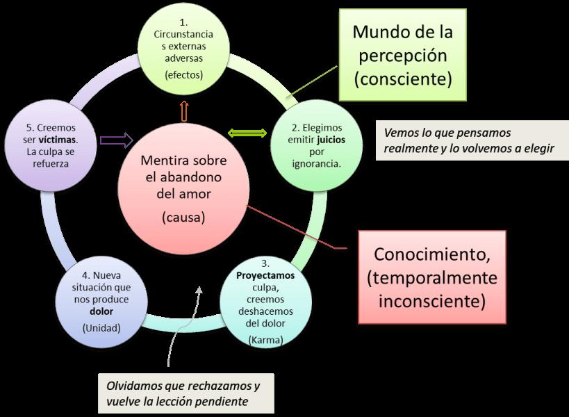 grafico-vivir-desde-la-superficie-de-la-percepcion
