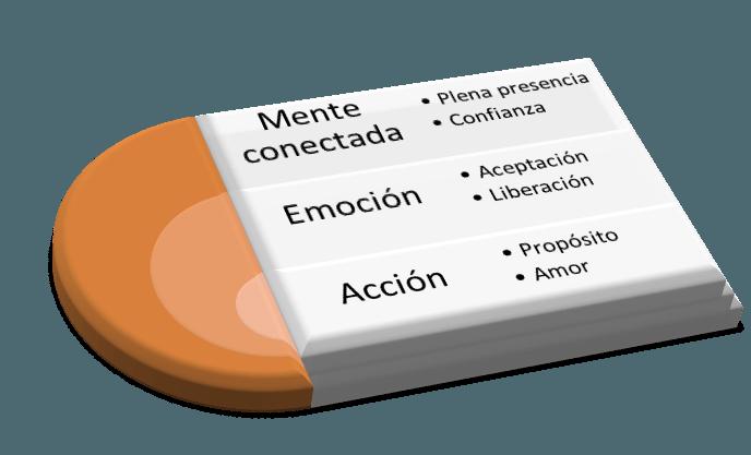 Tabla mente conectada claves para mejorar el proceso creativo