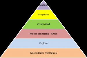 Piramide sanando al ser