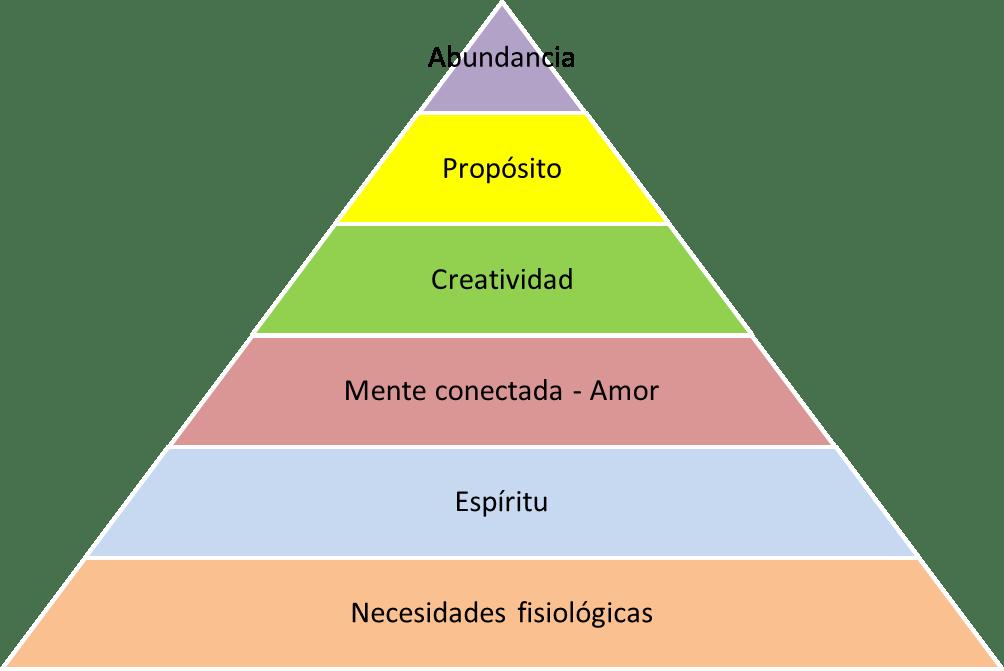 Piramide sanando al ser más allá del ego