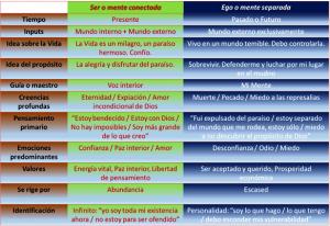 Tabla comparativa Ser vs Ego